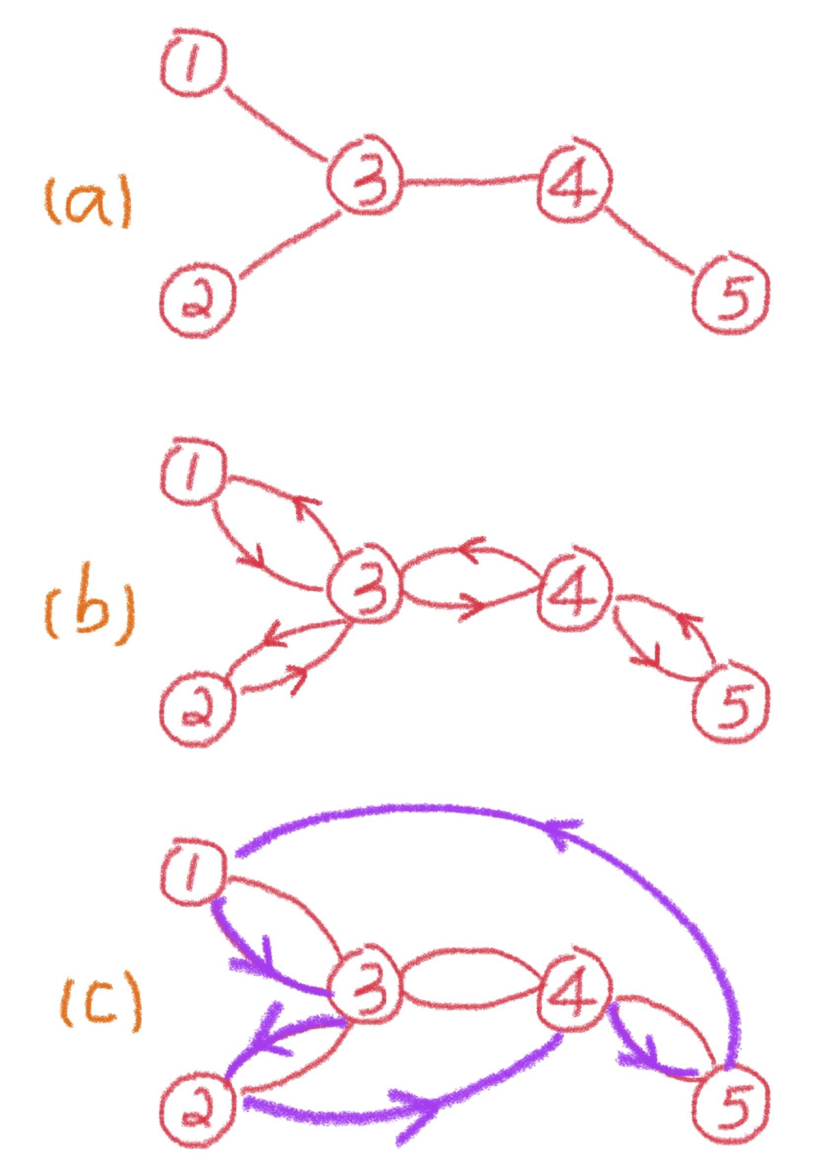 Traveling Salesman Problem and Approximation Algorithms